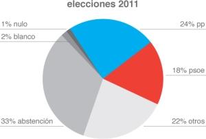 Elecciones Municipales 2011