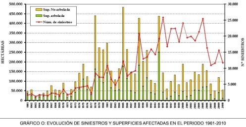 Evolución incendios forestales. Total superficie anual quemada 1961-2010 (Fuente Ministerio Agricultura)